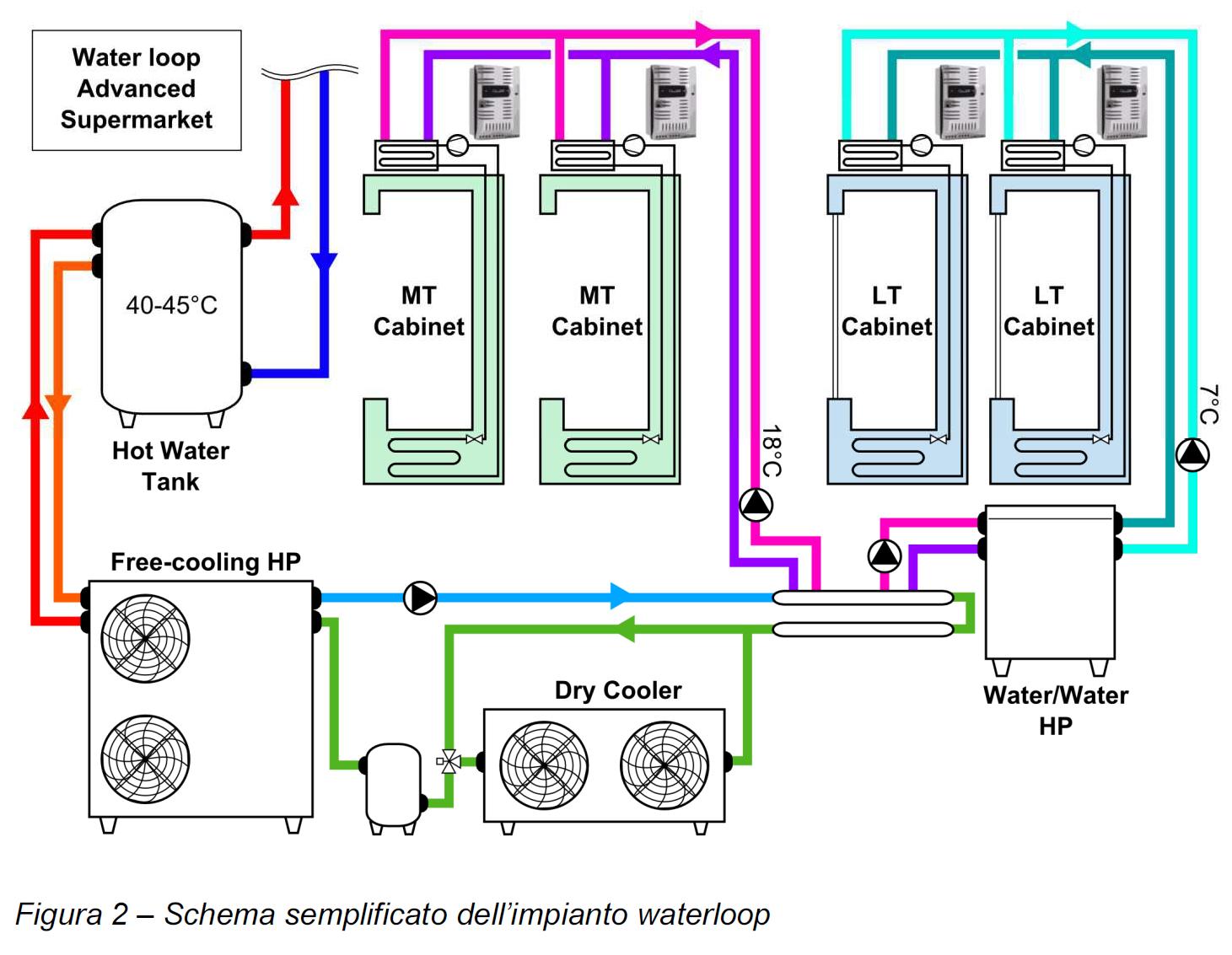 Schema Elettrico Per Water : Supermercati ad alta efficienza compressori bldc e